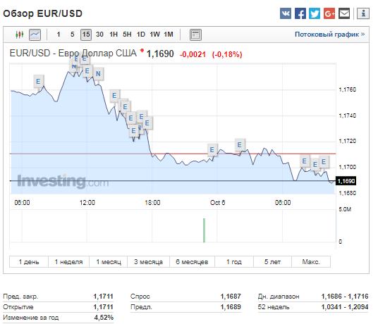 Валютная пара евро/доллар