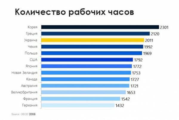 Почему украинцам не нужно больше работать