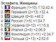 4-й етап Кубка світу з біатлону: результати гонок