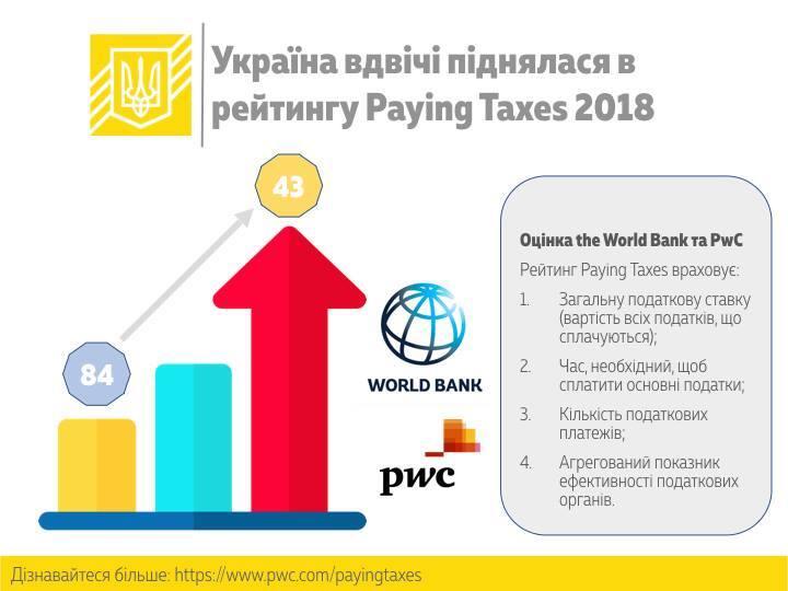 Україна значно піднялася усвітовому рейтингу «Оподаткування»