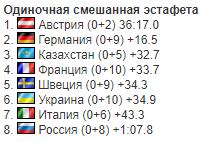 Неприятный инцидент помешал Украине войти в топ-5 на Кубке мира по биатлону