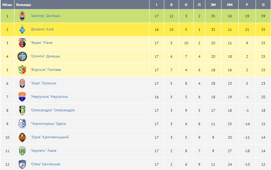 Чемпіонат України з футболу: розклад і результати 17-го туру