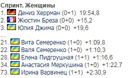 Україна завоювала в спринті другу медаль на Кубку світу з біатлону