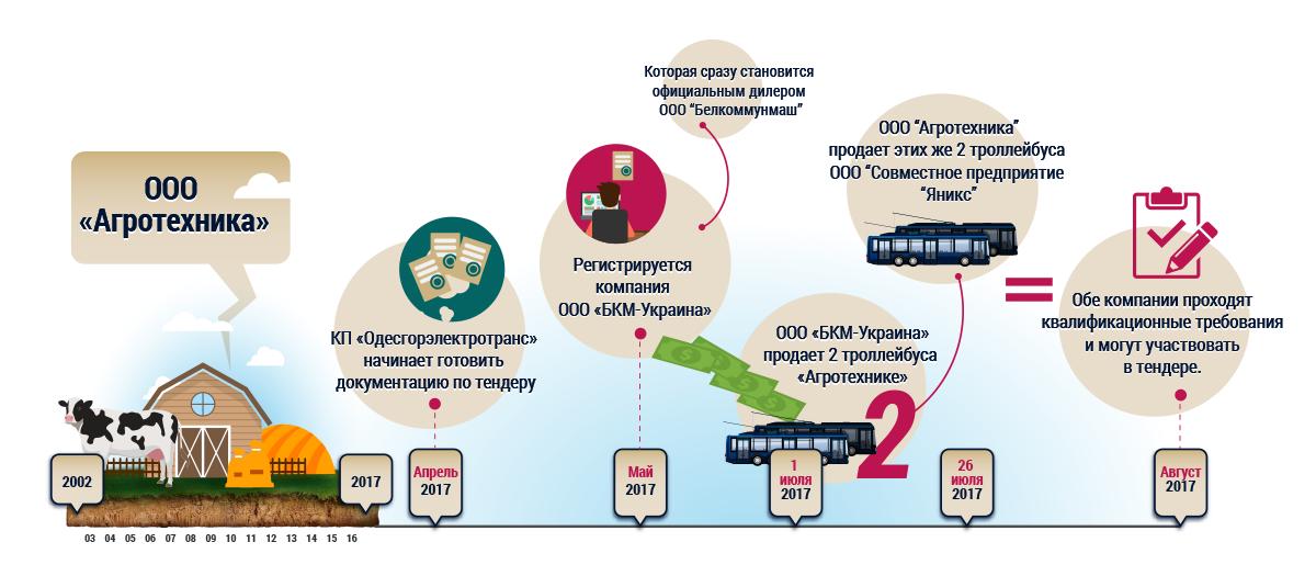 В Одессе вспыхнул скандал из-за трамваев от нардепа за 28 млн евро