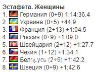 """Україна завоювала """"срібло"""" на Кубку світу з біатлону"""
