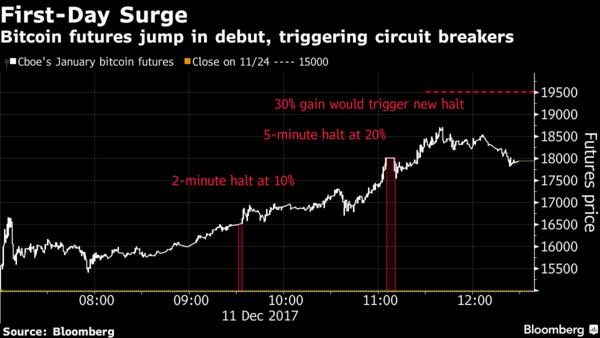 Биткоин вышел на биржу США: фьючерсы на криптовалюту взлетели выше $18 тысяч