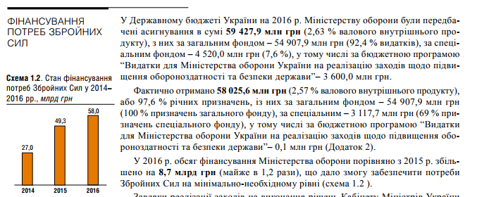 Скільки закляті сусіди України витрачають на армію