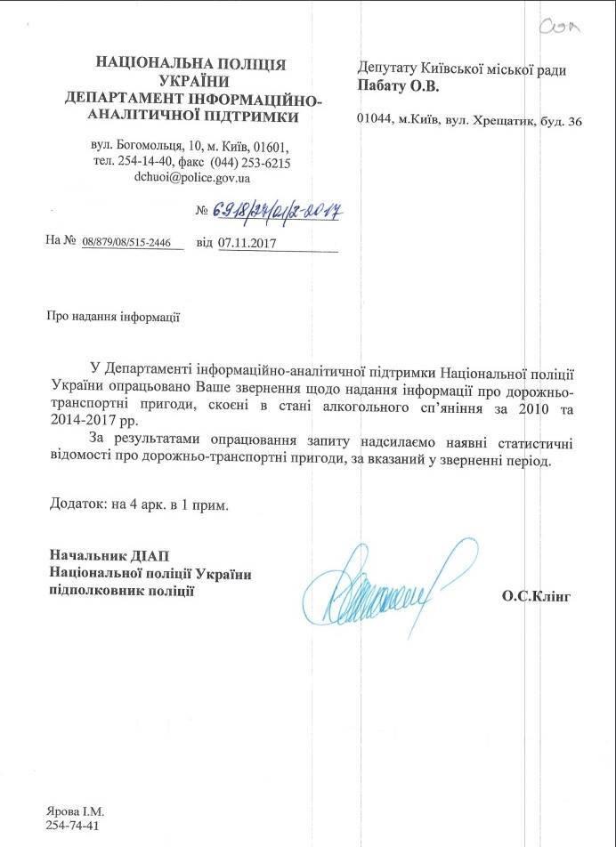 Київ попереду всіх: озвучені шокуючі дані про п'яні ДТП в Україні