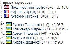 Україна на 3-му етапі Кубку світу з біатлону: результати чоловічого спринту
