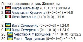 Украина драматично упустила медаль на Кубке мира по биатлону