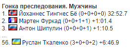 Фуркад устроил с россиянином разборки за медаль на Кубке мира по биатлону