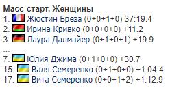 Три биатлонистки сборной Украины вошли в топ-20 масс-старта Кубка мира