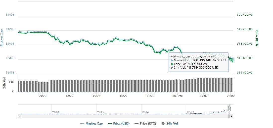 Минус 4 тысячи: биткоин продолжил падение после рекорда