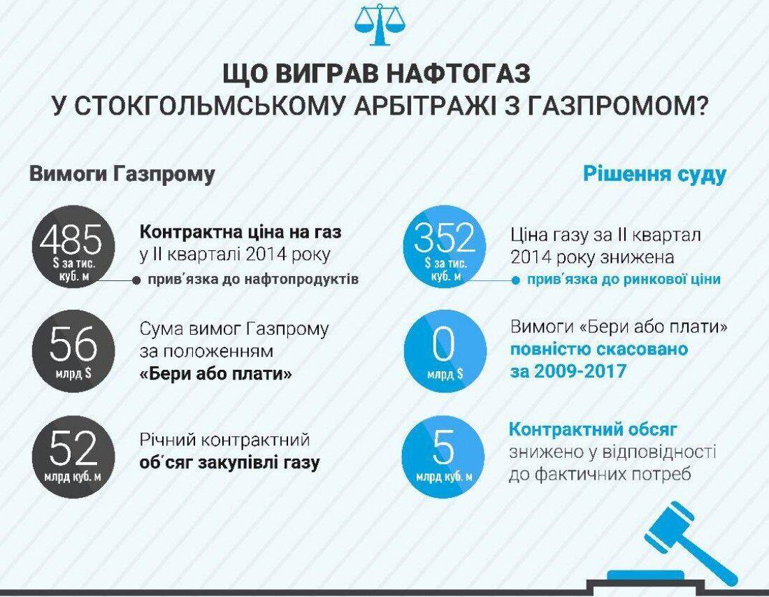 """По всем пунктам: """"Нафтогаз"""" выиграл громкое дело у """"Газпрома"""""""