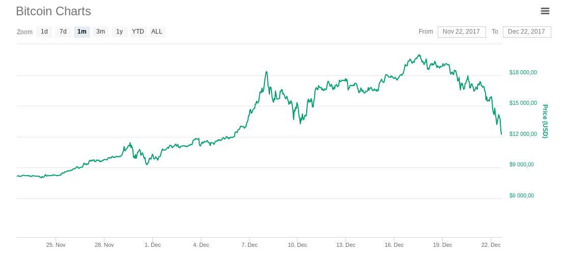 Кошмарная неделя для биткоина: криптовалюта резко обвалилась