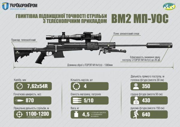 Зброя Трампа для України: а чи потрібна вона взагалі