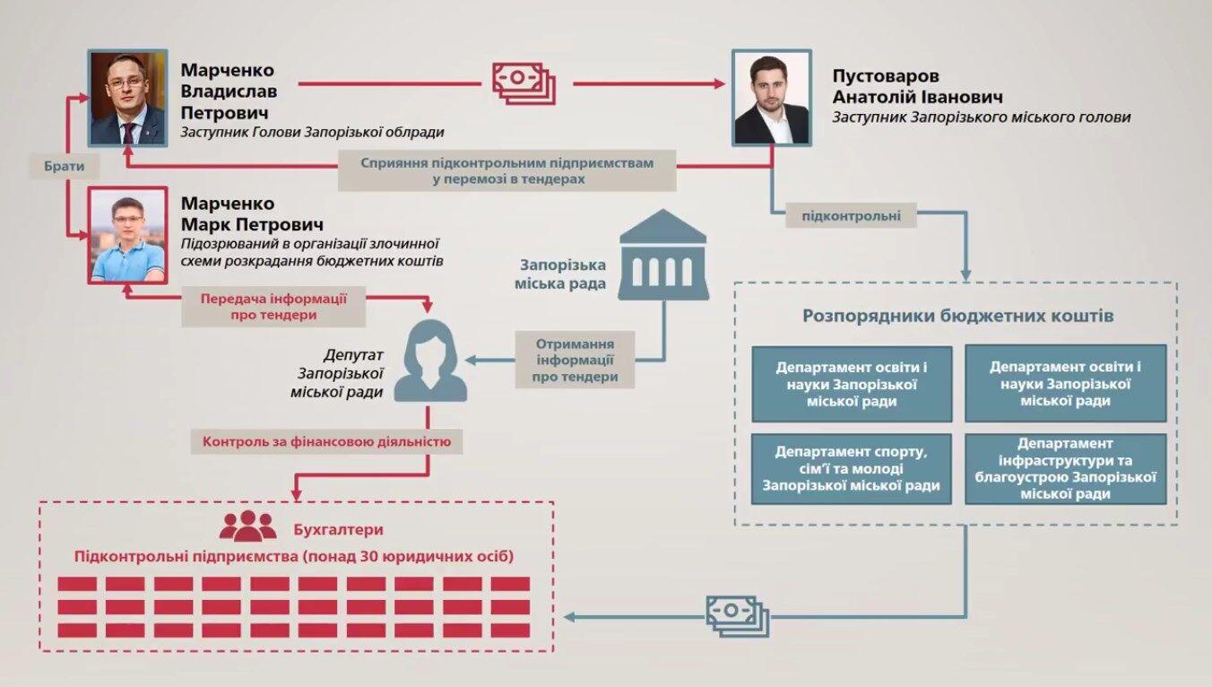 Задержание депутата в Запорожье: ГПУ обнародовала материалы громкого дела