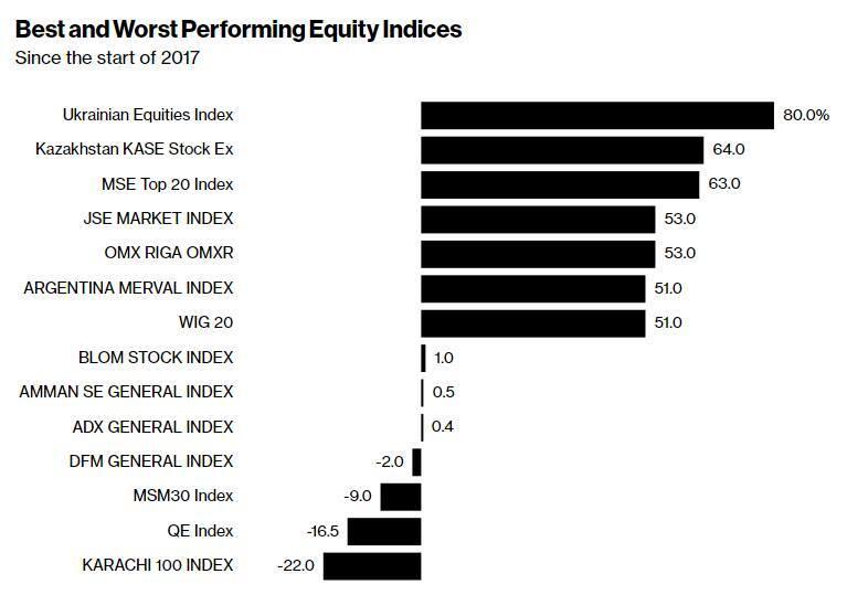 Перший у світі: фондовий ринок України встановив рекорд року