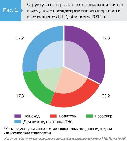 ДТП в Украине: озвучена страшная статистика по смертям
