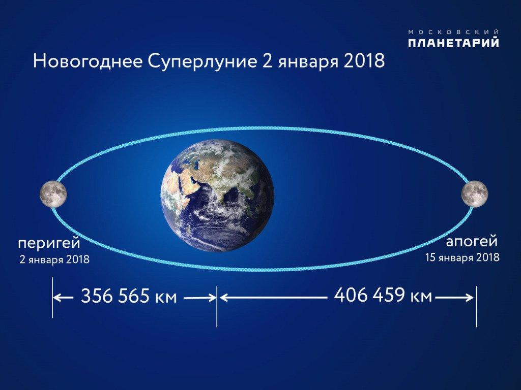 Жители Земли увидят главное Суперлуние года: что можно и нельзя делать