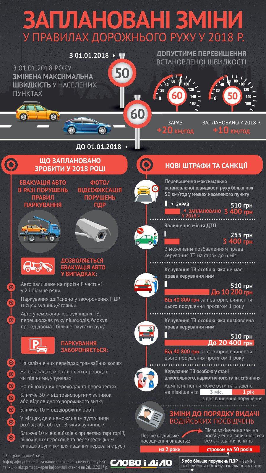 Какие изменения ПДД ждут украинских водителей с 1 января: инфографика