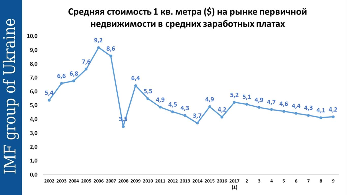 Покупка жилья в Киеве: мифы и опровержения