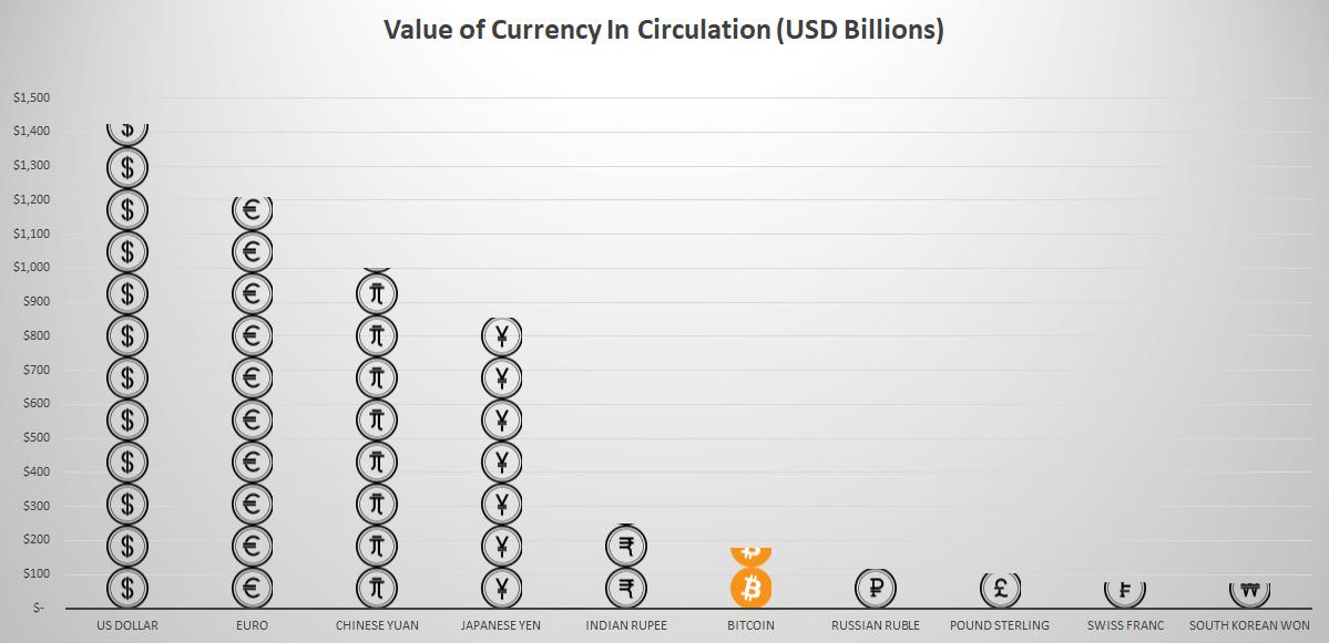 Обошел рубль: биткоин стал шестой валютой мира