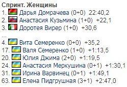 Українка увійшла до топ-5 спринту на Кубку світу з біатлону