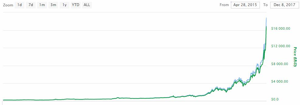 Больше $18 тысяч: биткоин побил новый исторический рекорд