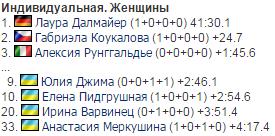 Две украинки вошли в топ-10 индивидуальной гонки на чемпионате мира по биатлону