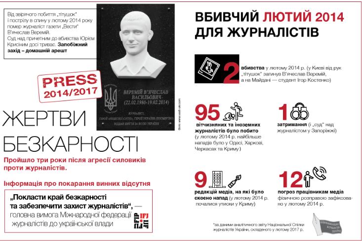 Убивство журналіста Веремія: колеги загиблого б'ють на сполох