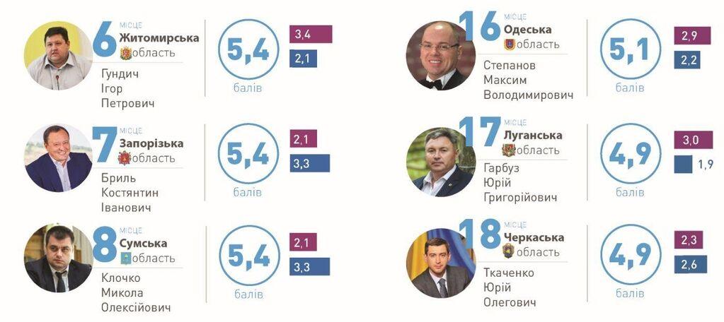 Запорожского губернатора Константина Брыля назвали одним из самых эффективных глав облгосадминистраций