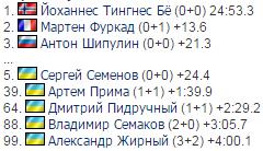 Українець створив сенсацію в спринті на Кубку світу з біатлону