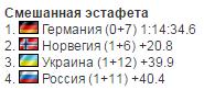 Сборная Украины по биатлону драматично вырвала медаль у России на Кубке IBU