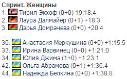 Три украинки показали идеальную стрельбу в спринте на Кубке мира по биатлону