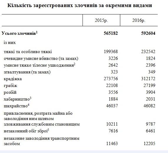 Погибло 7 тысяч человек: в Украине за год существенно вырос уровень преступности
