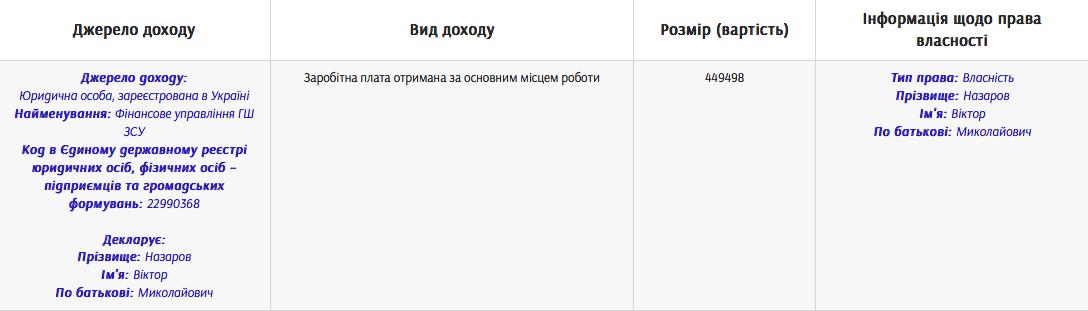 Засуджений до 7 років генерал Назаров отримав майже 500 тисяч зарплати, перебуваючи під слідством