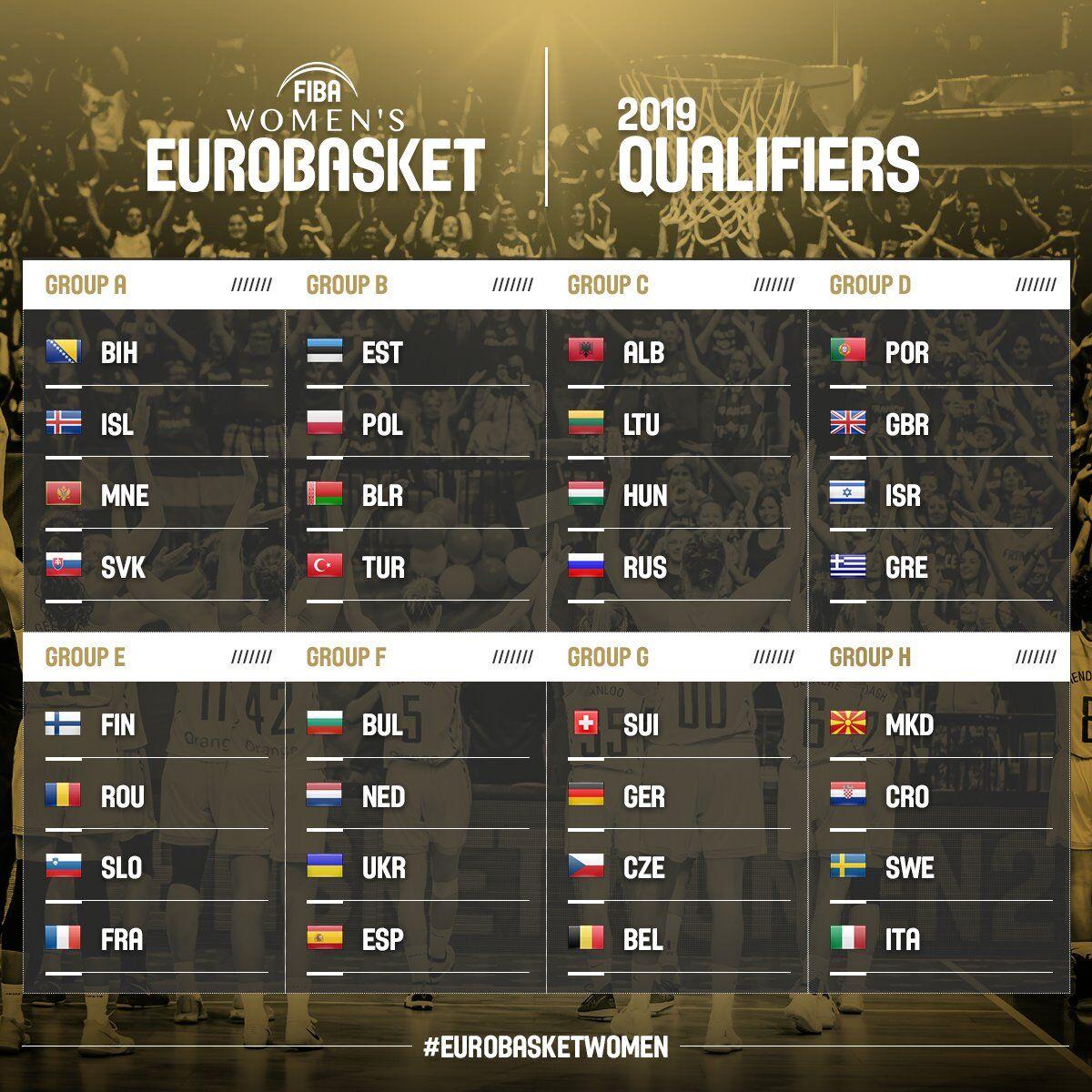 Украина получила соперников в отборе на женский Евробаскет-2019