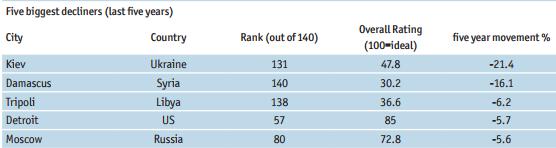 Київ у рейтингу міст