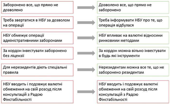 """Закон """"О валюте"""": стало известно, какие новшества ждут украинцев"""