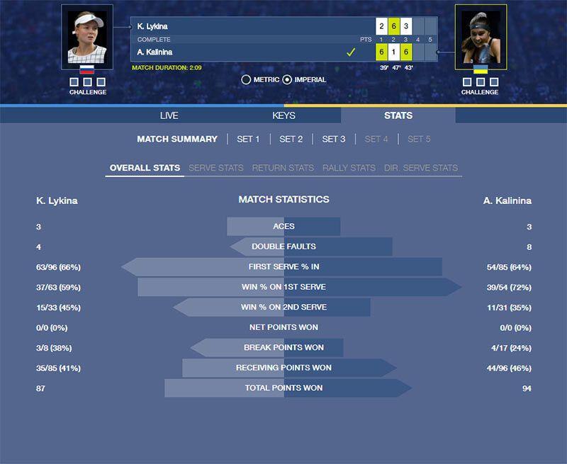 20-летняя украинка одержала эффектную победу над россиянкой на старте US Open