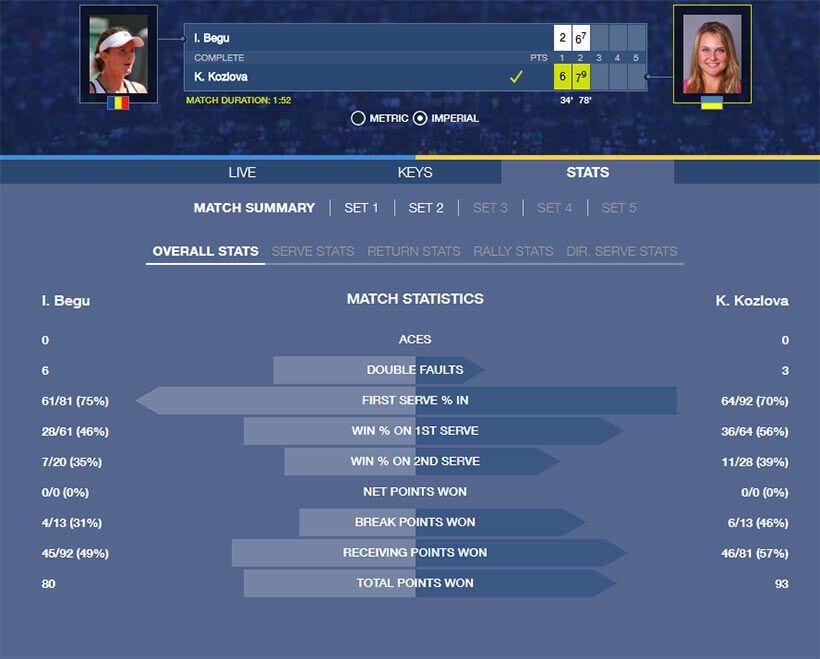 Украинская теннисистка одержала историческую победу на US Open