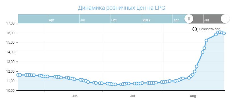Цены на автогаз в крупных сетях АЗС начали снижаться - Цензор.НЕТ 1042