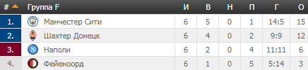 Ліга чемпіонів 2017/2018: результати групового раунду, таблиці