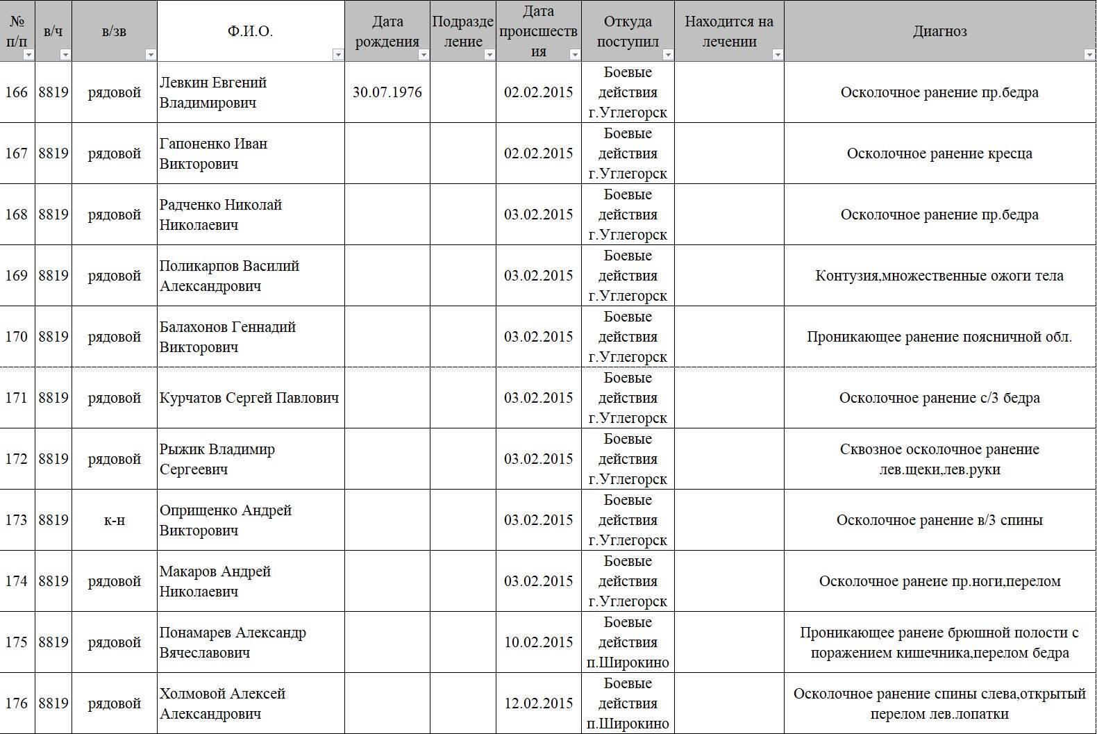 """""""Миротворец"""" опубликовал список искалеченных террористов """"ДНР"""""""