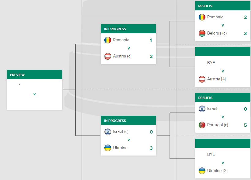 Сборная Украины добыла яркую победу в плей-офф Кубка Дэвиса