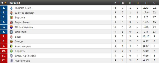 9-й тур чемпіонату України з футболу: результати, огляди, турнірна таблиця
