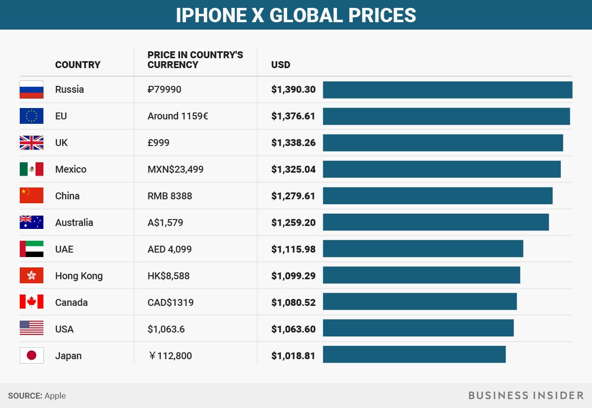 Дата выхода, фото ицена Айфон Икс— Новый iPhone X