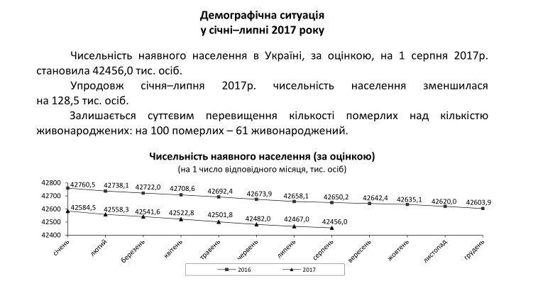 Українців за місяць поменшало на11 тисяч осіб