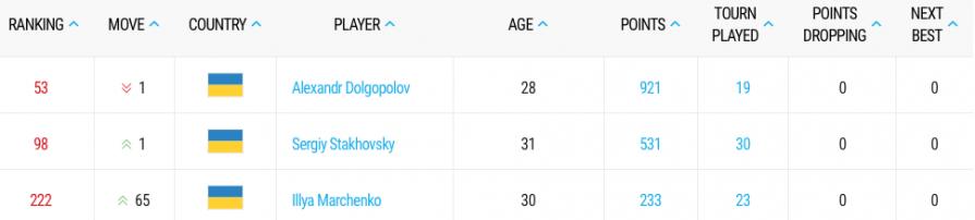 Відомий український тенісист зробив неймовірний ривок у світовому рейтингу